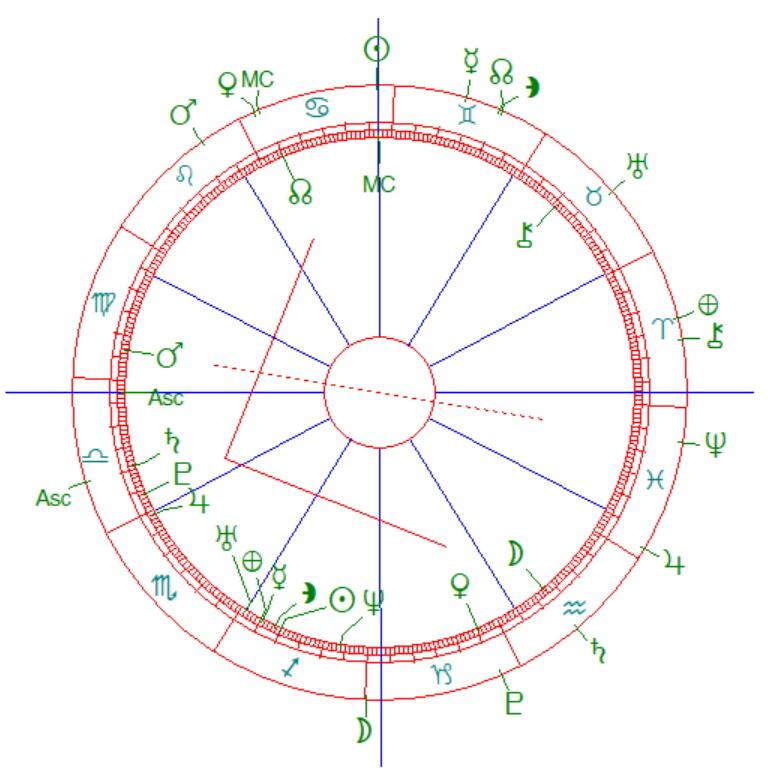 Britney's birth chart